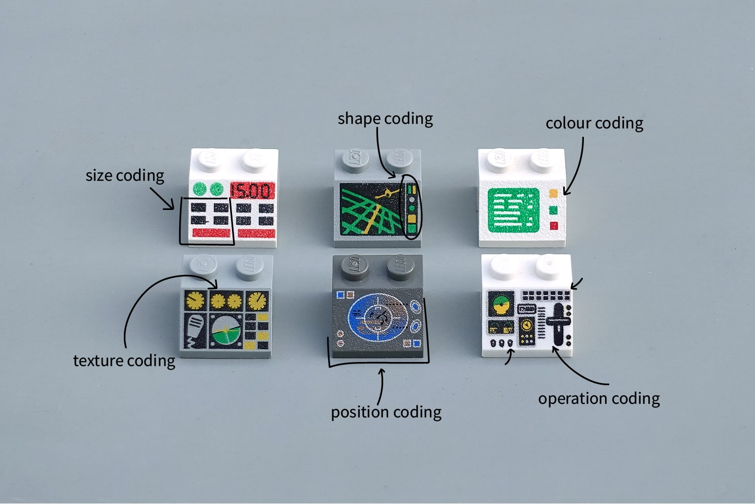 The six different codings in use in the LEGO interfaces: size, shape, colour, texture, position, operation
